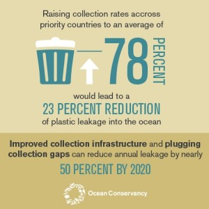 Ocean Conservancy recycling data graphic