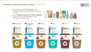 Consistently across the 6 countries, most residents couldn't pin point which plastics can be recycled. Only a modest proportion of GCC residents correctly matched different plastics to their international recycling codes.