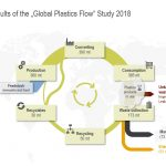 Prelimenary Results Global Plastics Flow Study 2018 - Mara Hancker